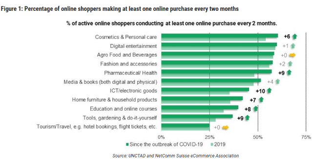 Stats on Online Shopping